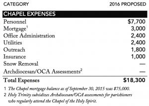 Chapel Budget 2015