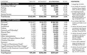 Holy Trinity Budget 2015
